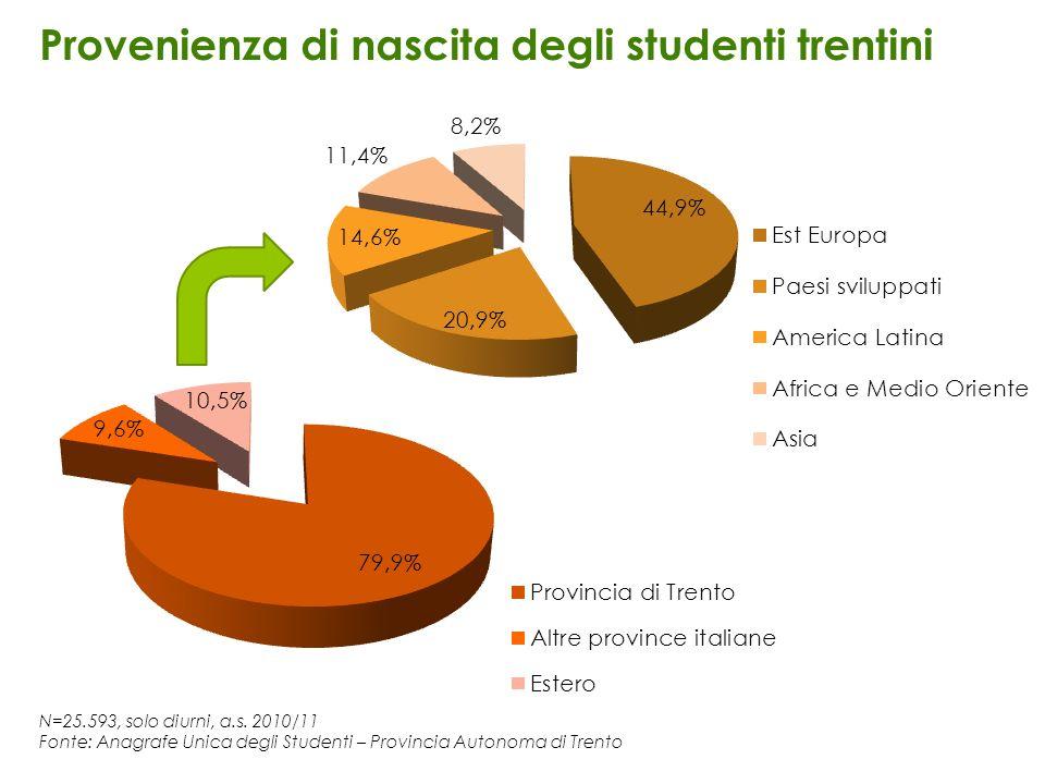 Provenienza di nascita degli studenti trentini