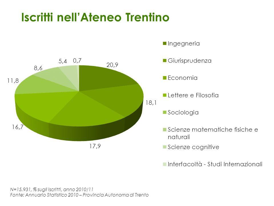 Iscritti nell'Ateneo Trentino