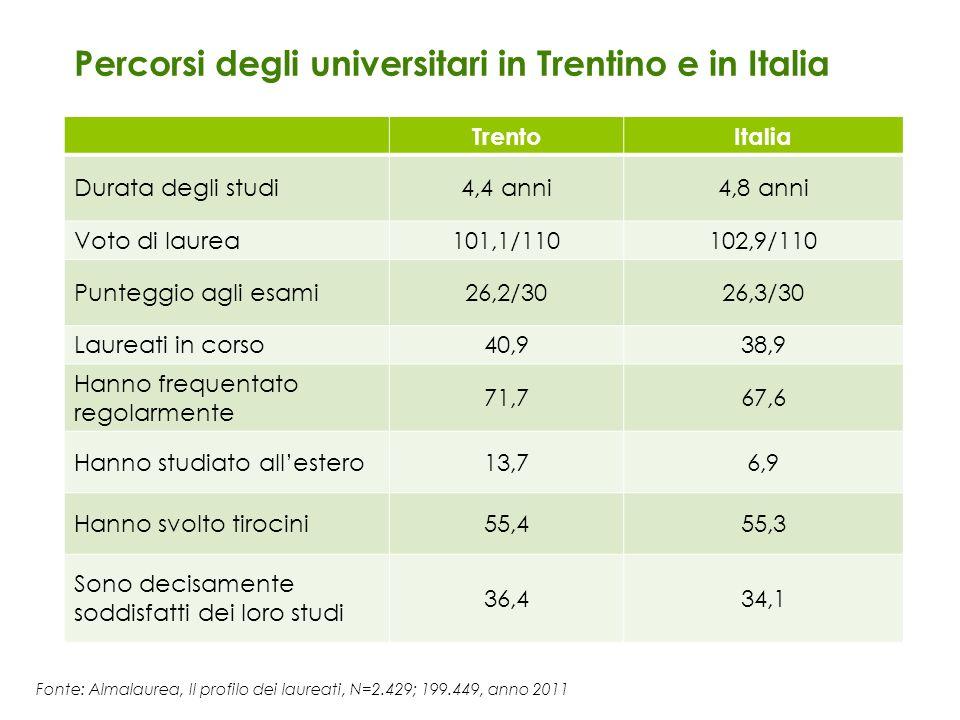 Percorsi degli universitari in Trentino e in Italia