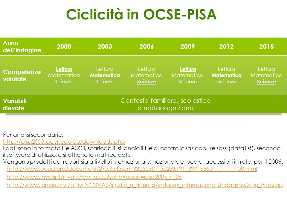 Ciclicità in OCSE-PISA