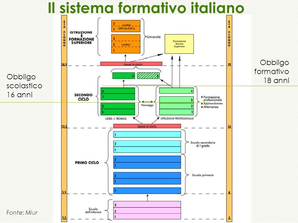 Il sistema formativo italiano
