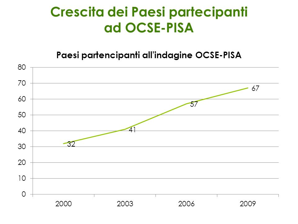 Crescita dei Paesi partecipanti ad OCSE-PISA