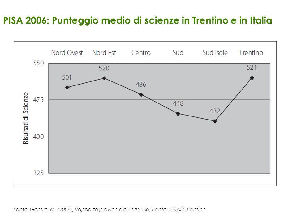 PISA 2006: Punteggio medio di scienze in Trentino e in Italia