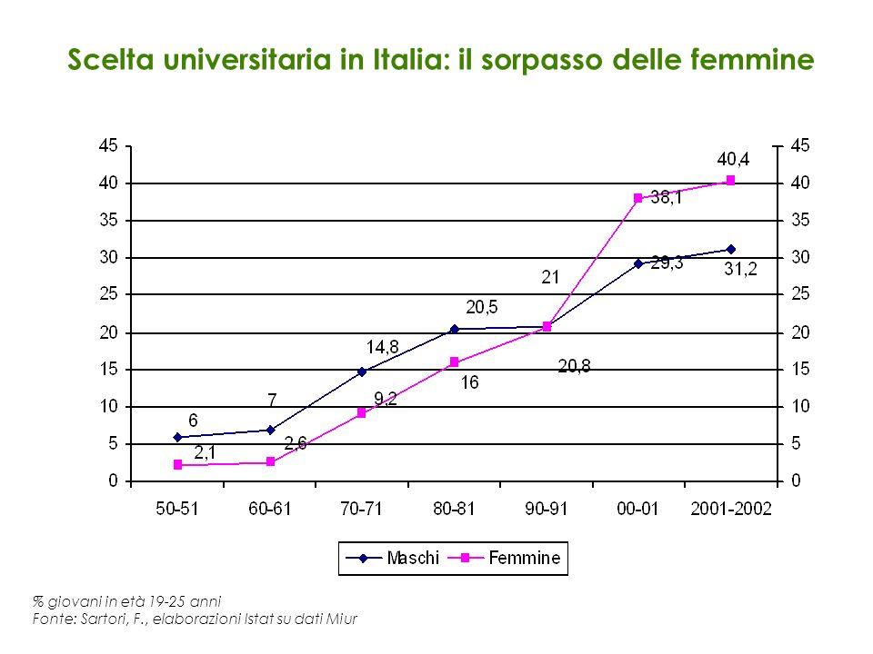 Scelta universitaria in Italia: il sorpasso delle femmine