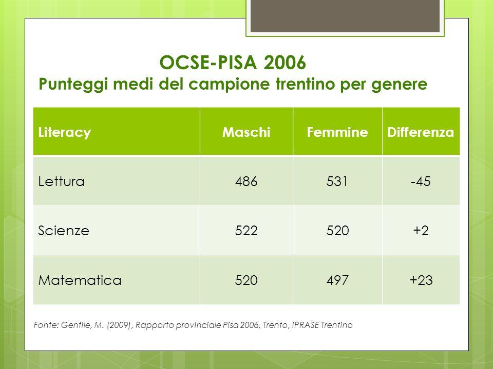 OCSE-PISA 2006 Punteggi medi del campione trentino per genere