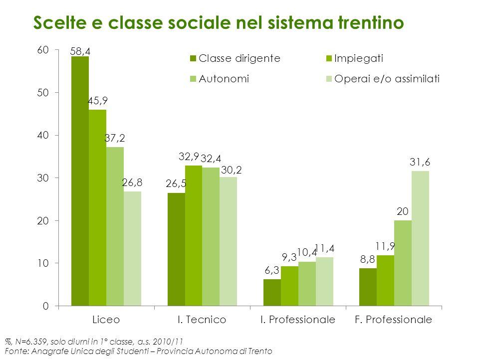 Scelte e classe sociale nel sistema trentino