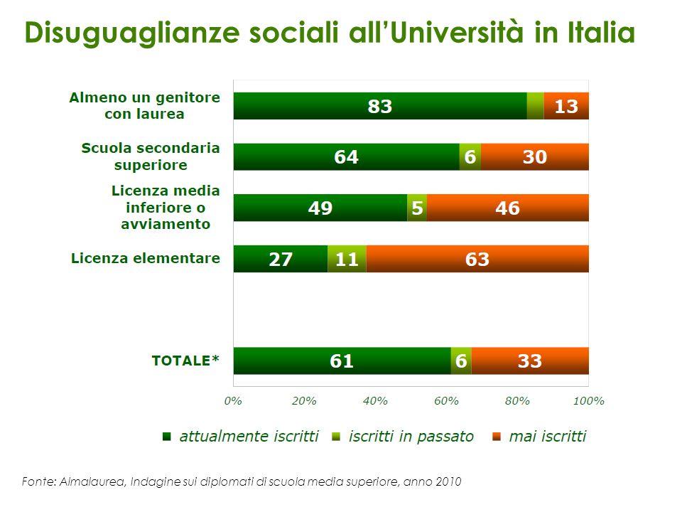 Disuguaglianze sociali all'Università in Italia