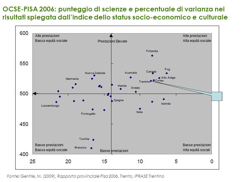 OCSE-PISA 2006: punteggio di scienze e percentuale di varianza nei risultati spiegata dall'indice dello status socio-economico e culturale