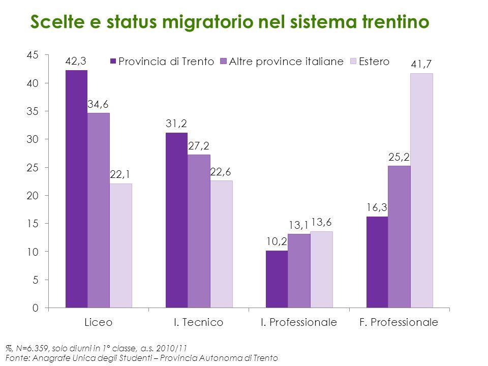 Scelte e status migratorio nel sistema trentino