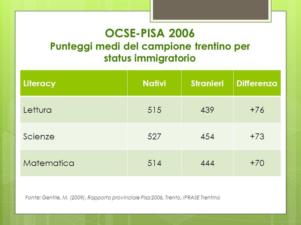 OCSE-PISA 2006 Punteggi medi del campione trentino per status immigratorio