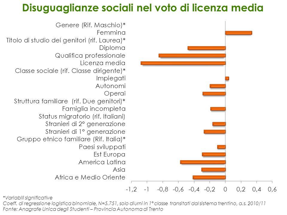 Disuguaglianze sociali nel voto di licenza media
