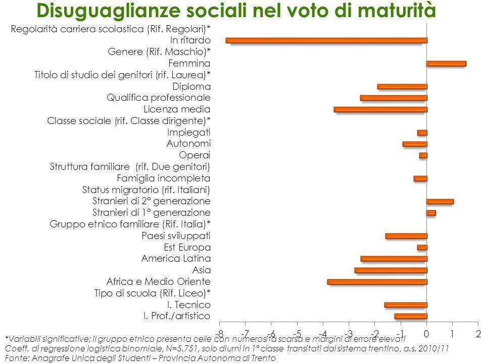 Disuguaglianze sociali nel voto di maturità