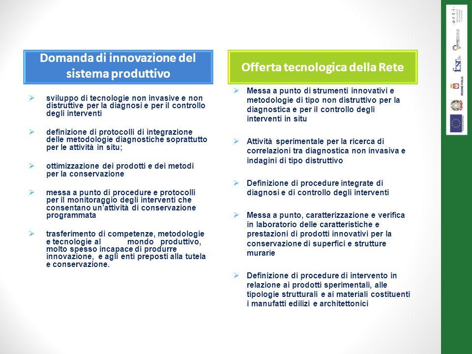 Domanda di innovazione del sistema produttivo