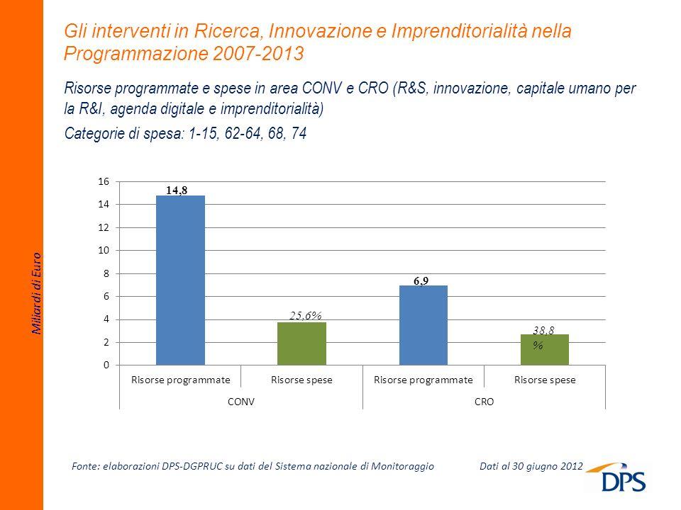 Gli interventi in Ricerca, Innovazione e Imprenditorialità nella Programmazione 2007-2013