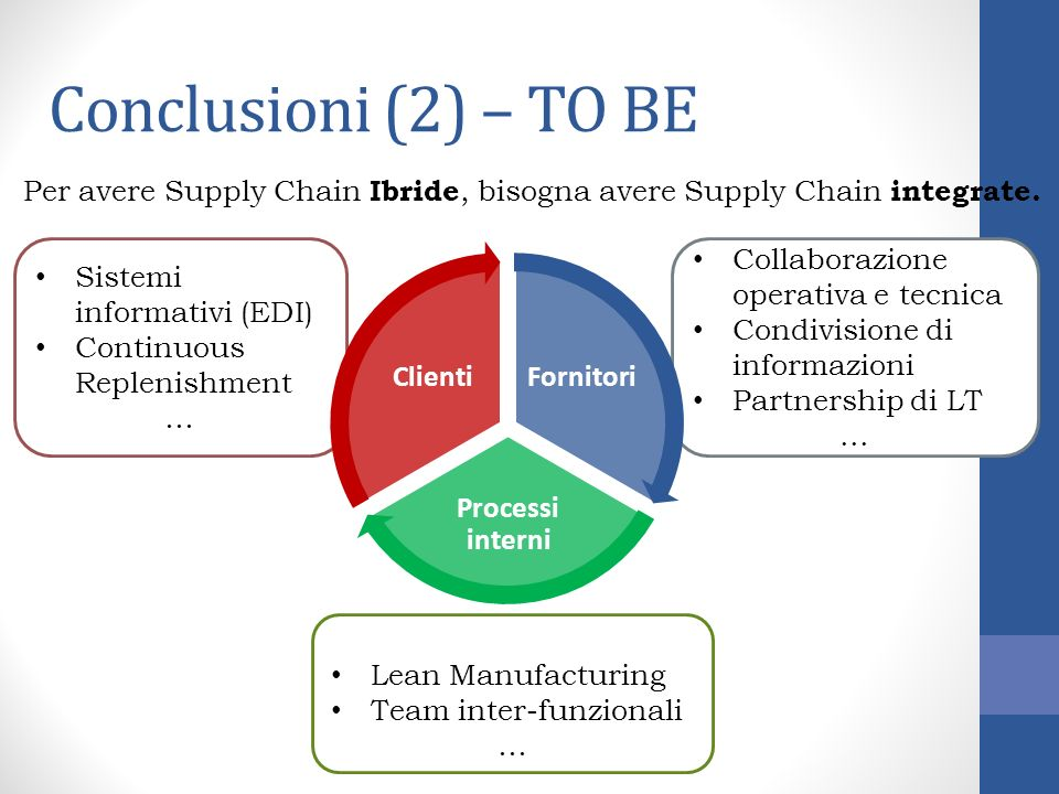 Conclusioni (2) – TO BE Per avere Supply Chain Ibride, bisogna avere Supply Chain integrate. Sistemi informativi (EDI)
