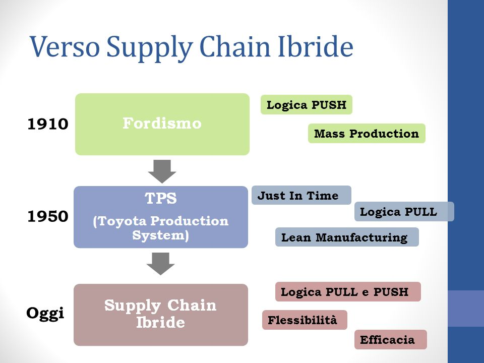 Verso Supply Chain Ibride