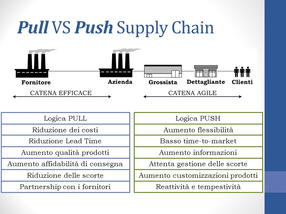 Pull VS Push Supply Chain