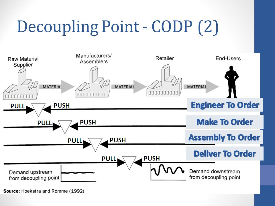 Decoupling Point - CODP (2)