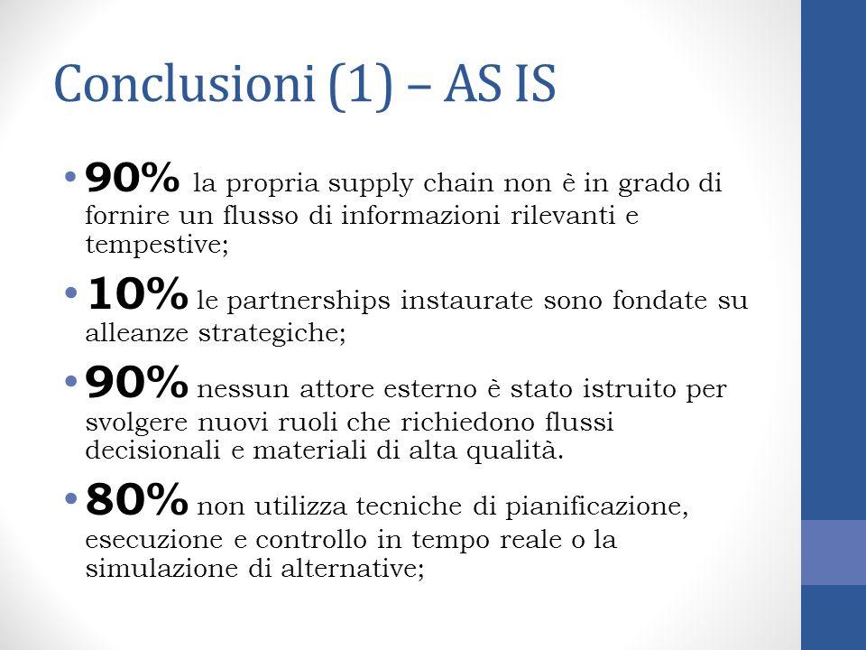 Conclusioni (1) – AS IS 90% la propria supply chain non è in grado di fornire un flusso di informazioni rilevanti e tempestive;