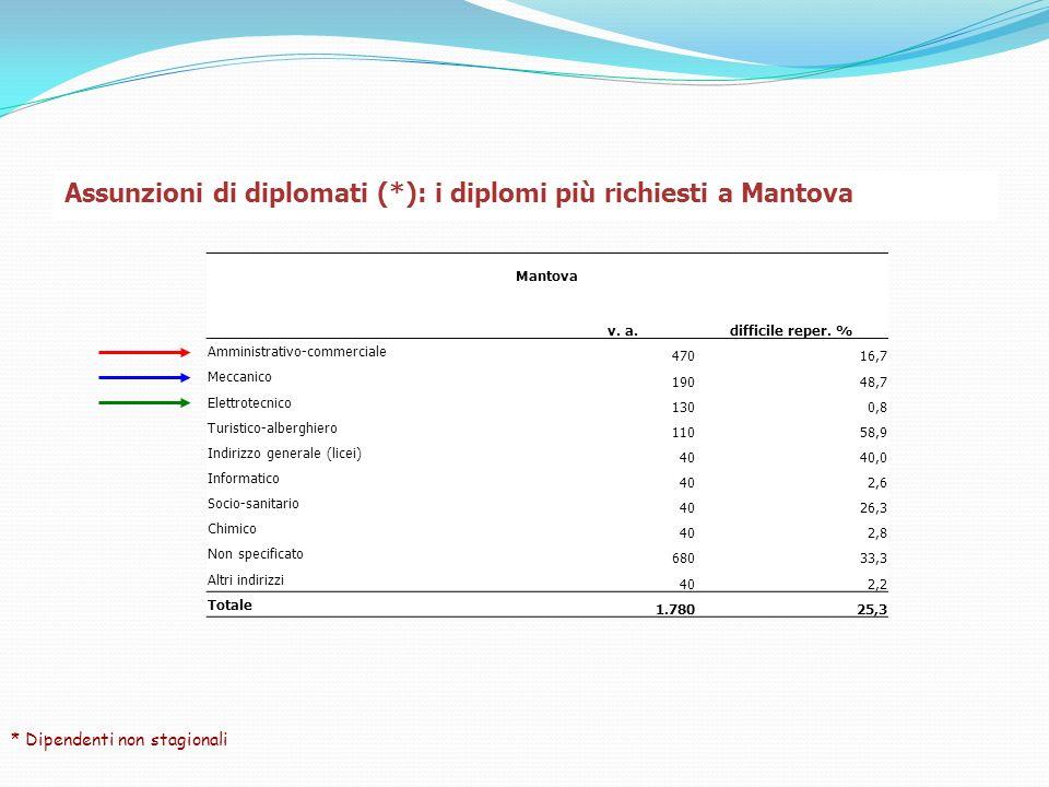 Assunzioni di diplomati (*): i diplomi più richiesti a Mantova