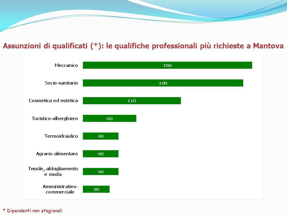 Assunzioni di qualificati (