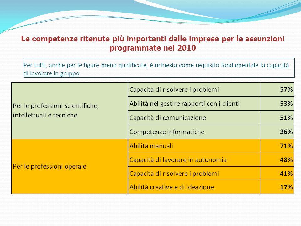 Le competenze ritenute più importanti dalle imprese per le assunzioni programmate nel 2010