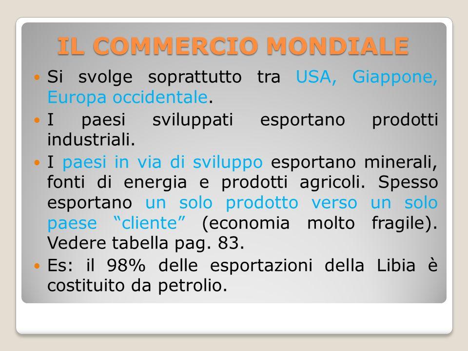 IL COMMERCIO MONDIALE Si svolge soprattutto tra USA, Giappone, Europa occidentale. I paesi sviluppati esportano prodotti industriali.