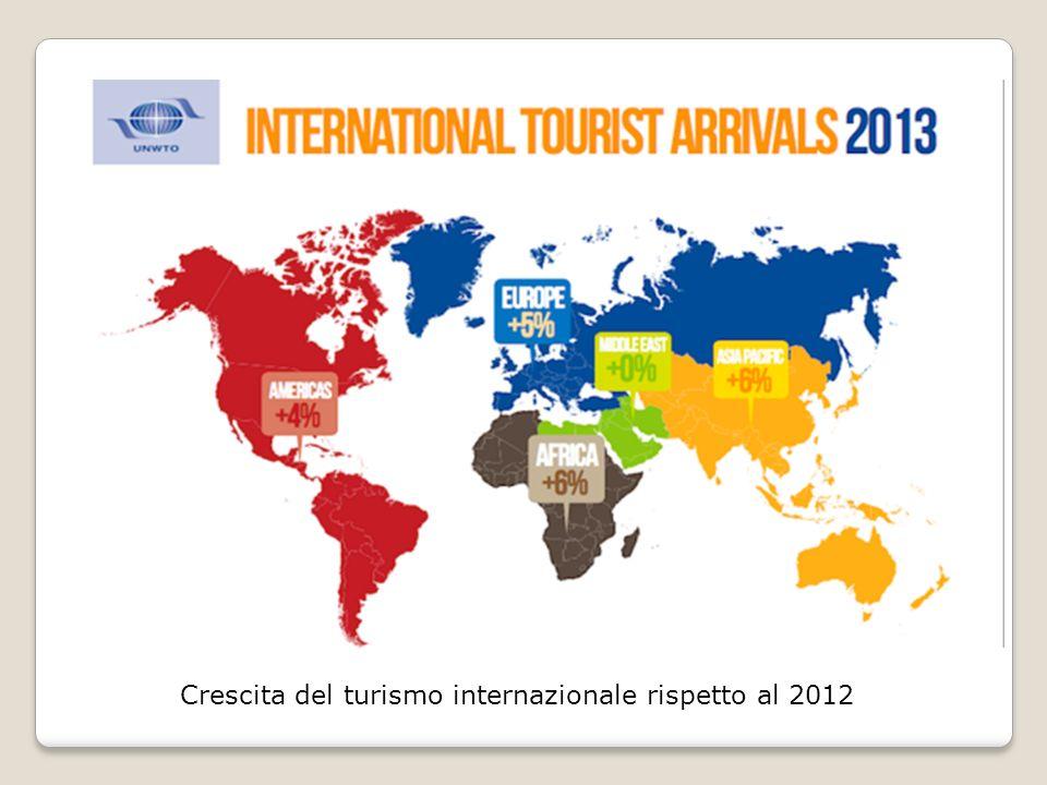 Crescita del turismo internazionale rispetto al 2012