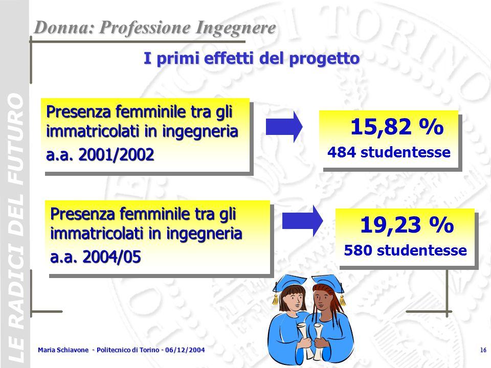Presenza femminile tra gli immatricolati in ingegneria a.a. 2001/2002