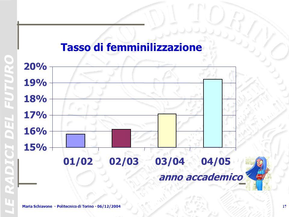 Tasso di femminilizzazione