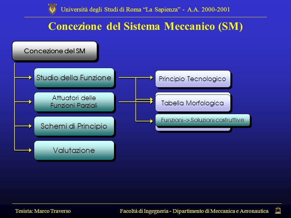 Concezione del Sistema Meccanico (SM)