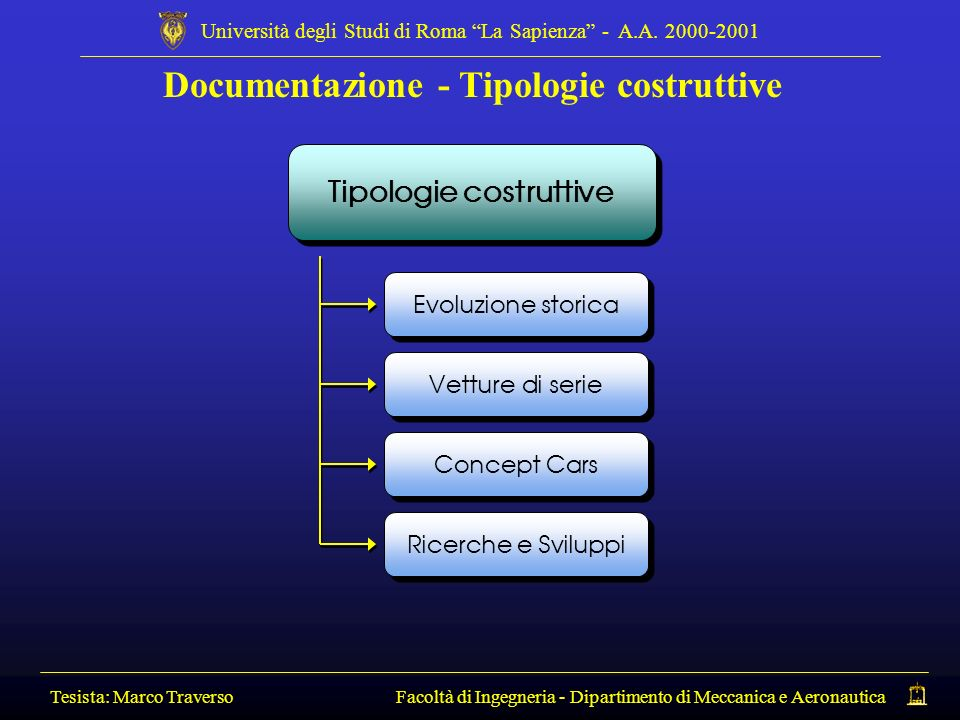 Documentazione - Tipologie costruttive Tipologie costruttive