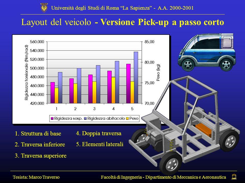 Layout del veicolo - Versione Pick-up a passo corto