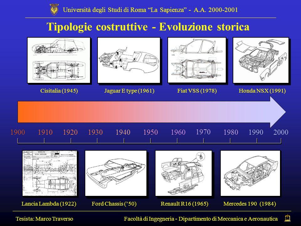 Tipologie costruttive - Evoluzione storica