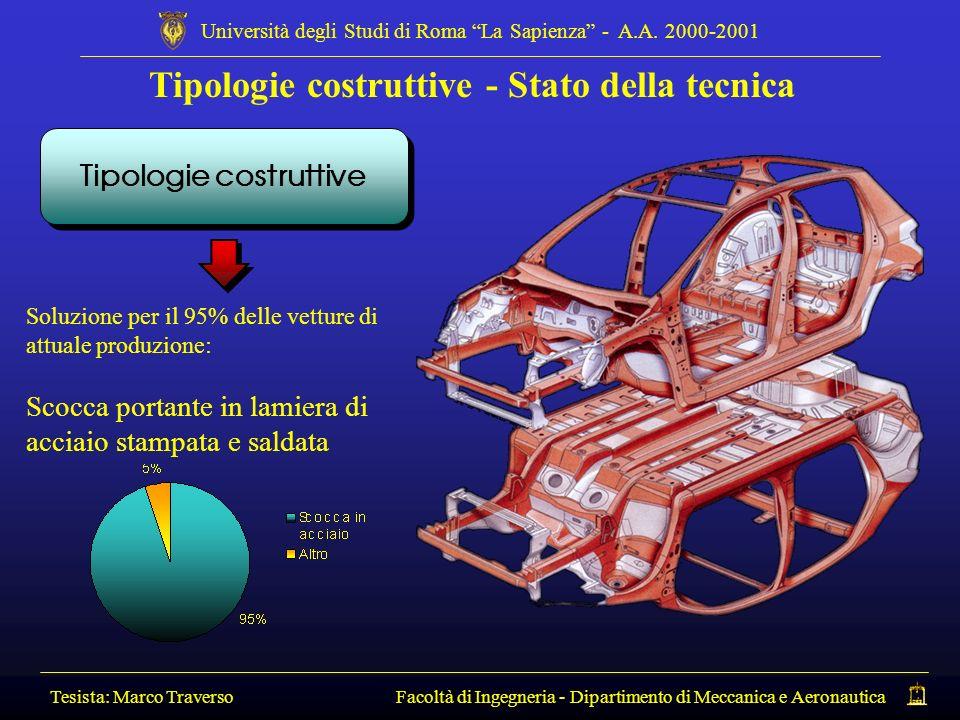 Tipologie costruttive - Stato della tecnica Tipologie costruttive