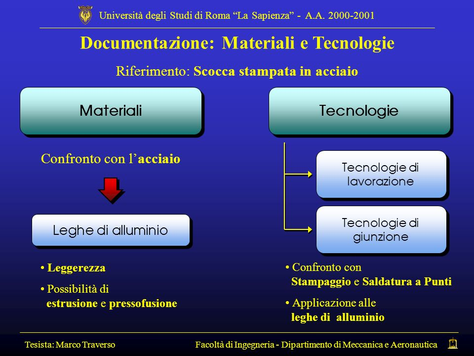 Documentazione: Materiali e Tecnologie