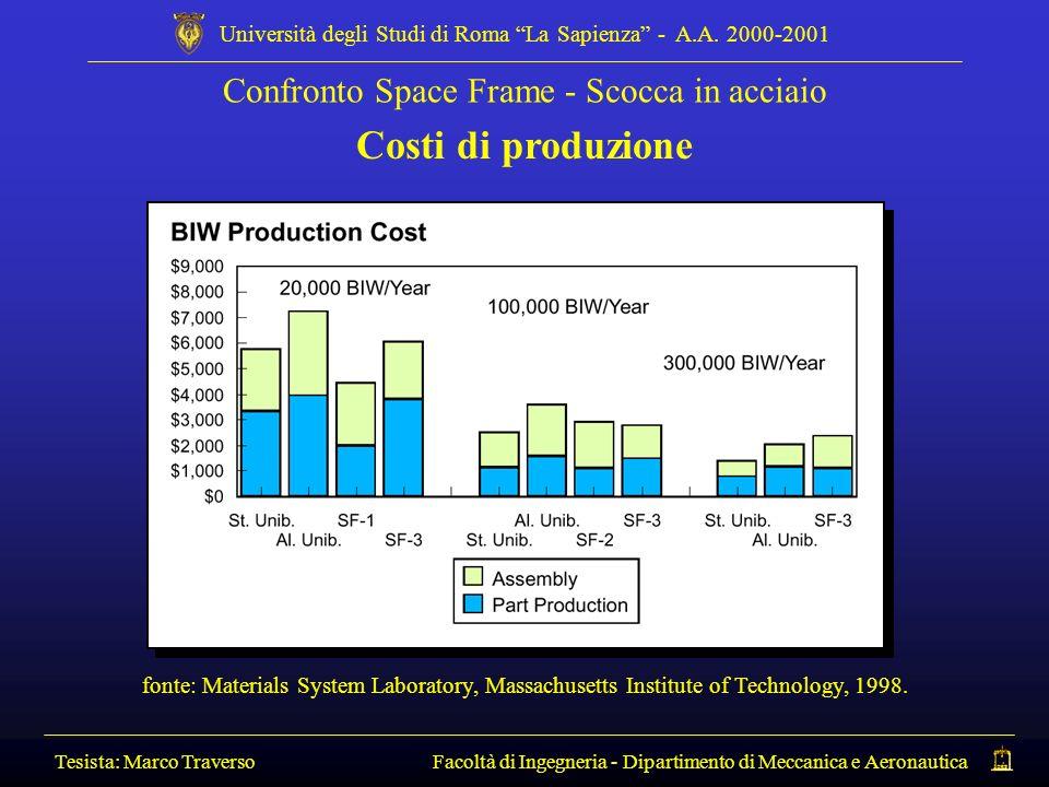 Costi di produzione Confronto Space Frame - Scocca in acciaio