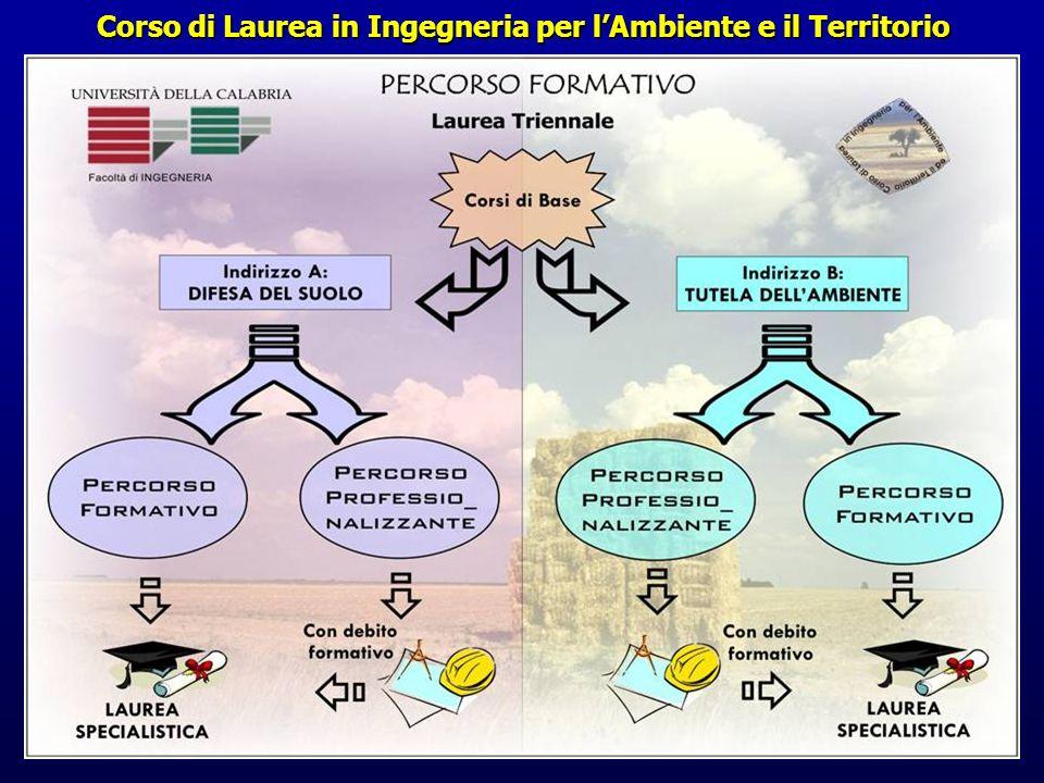 Corso di Laurea in Ingegneria per l'Ambiente e il Territorio