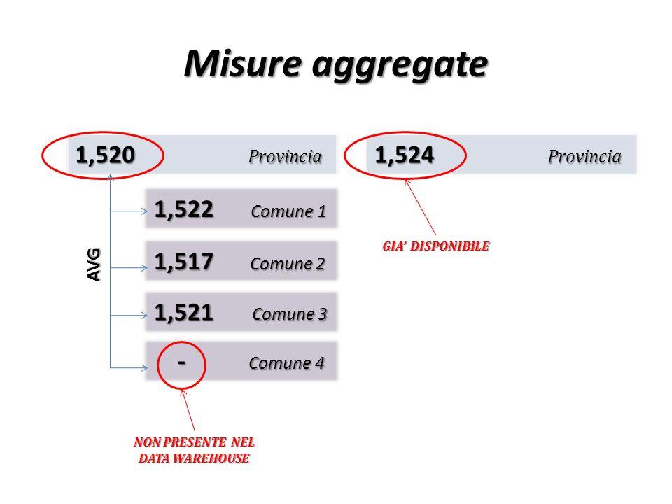 Misure aggregate 1,520 Provincia 1,524 Provincia 1,522 Comune 1