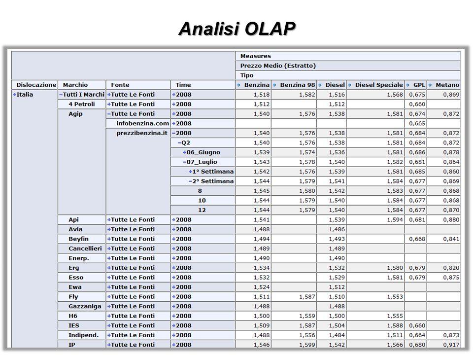 Analisi OLAP Come è possibile diramare la tabella OLAP per esaminare le misure a diversi livelli di dettaglio.