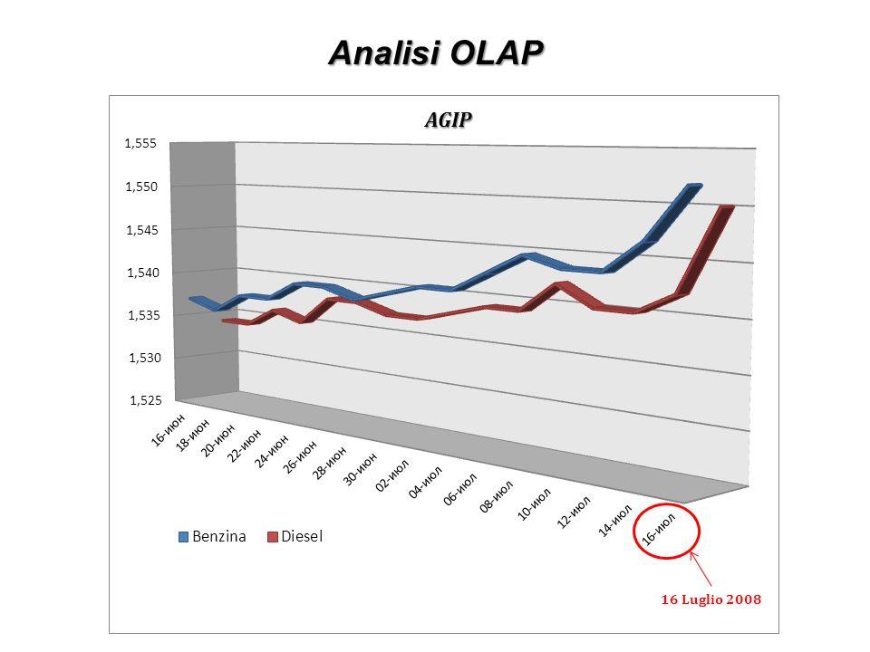 Analisi OLAP AGIP. Scostamento anomalo  pochi dati che producono una media alterata. Tecnica di analisi della qualità.