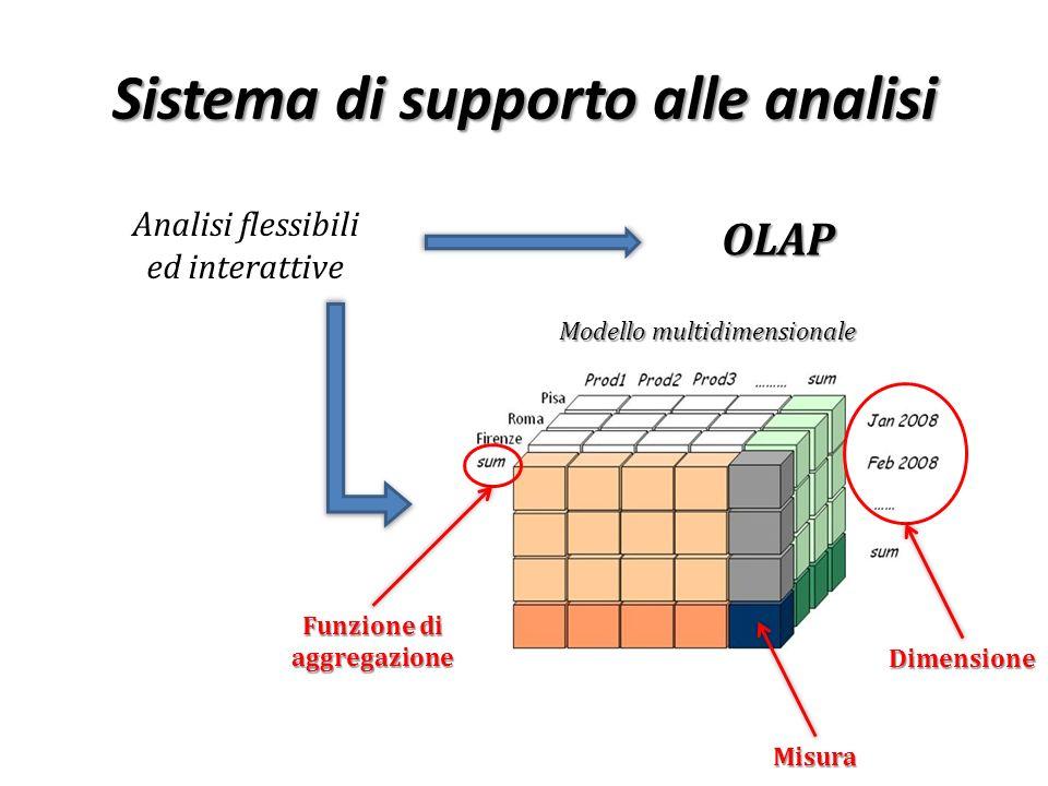 Sistema di supporto alle analisi