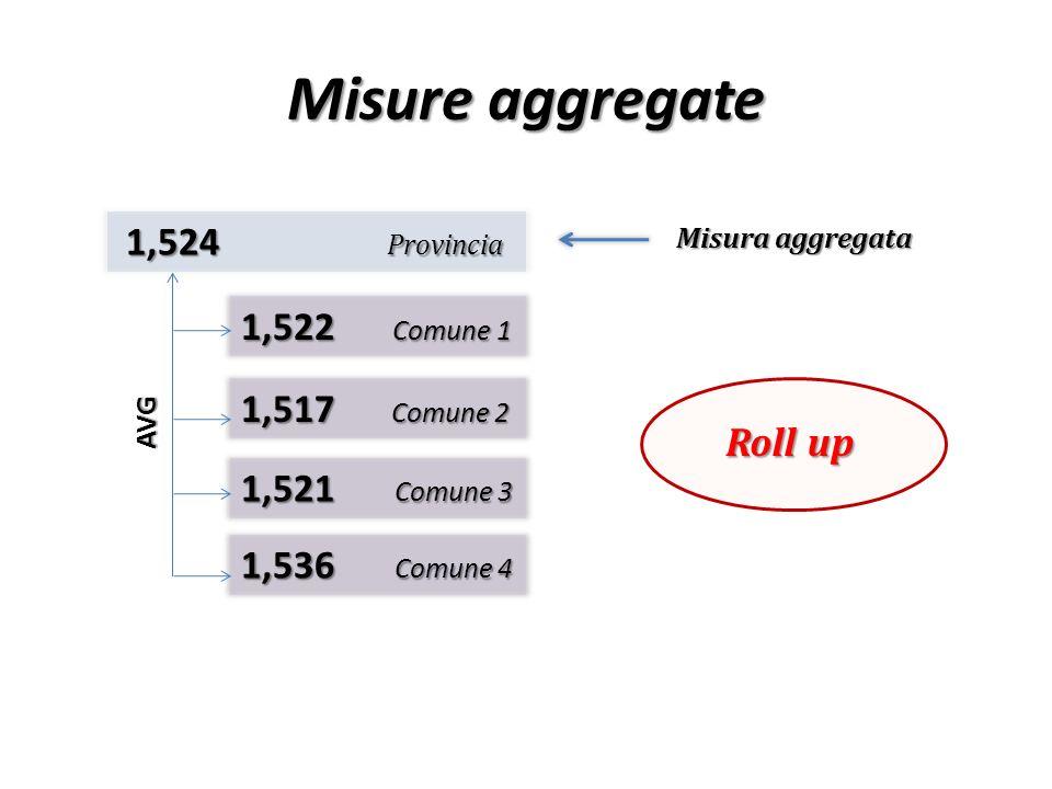 Misure aggregate Provincia 1,524 1,522 Comune 1 1,517 Comune 2 Roll up