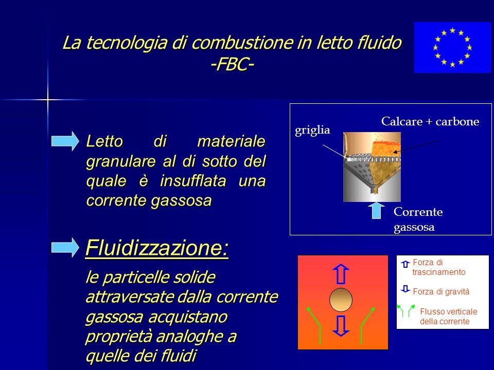 La tecnologia di combustione in letto fluido -FBC-