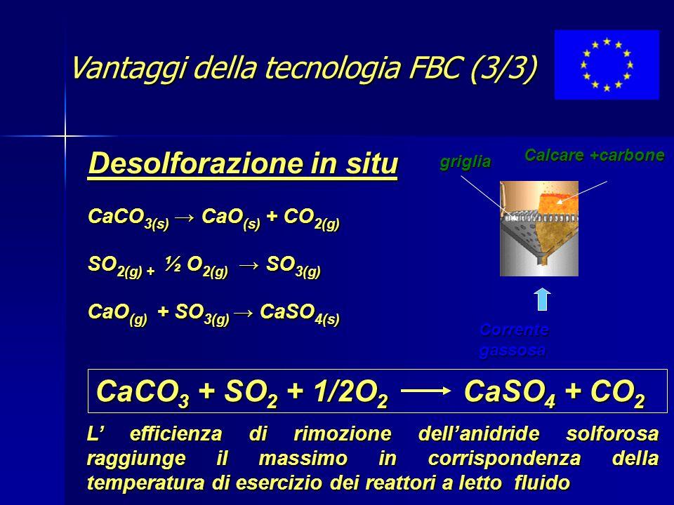 Vantaggi della tecnologia FBC (3/3)