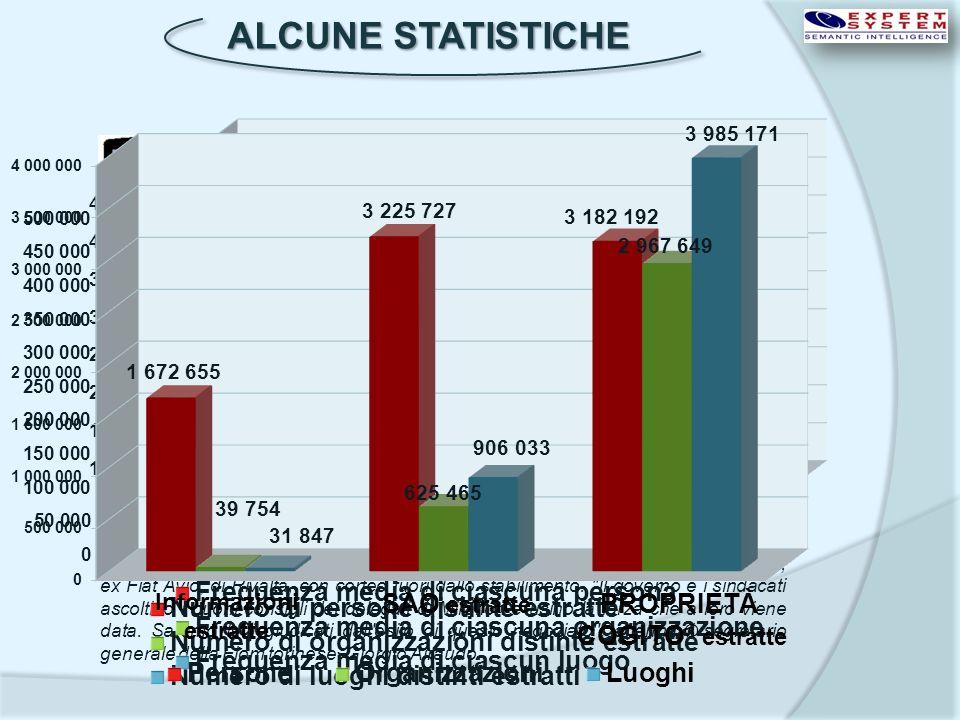 ALCUNE STATISTICHE