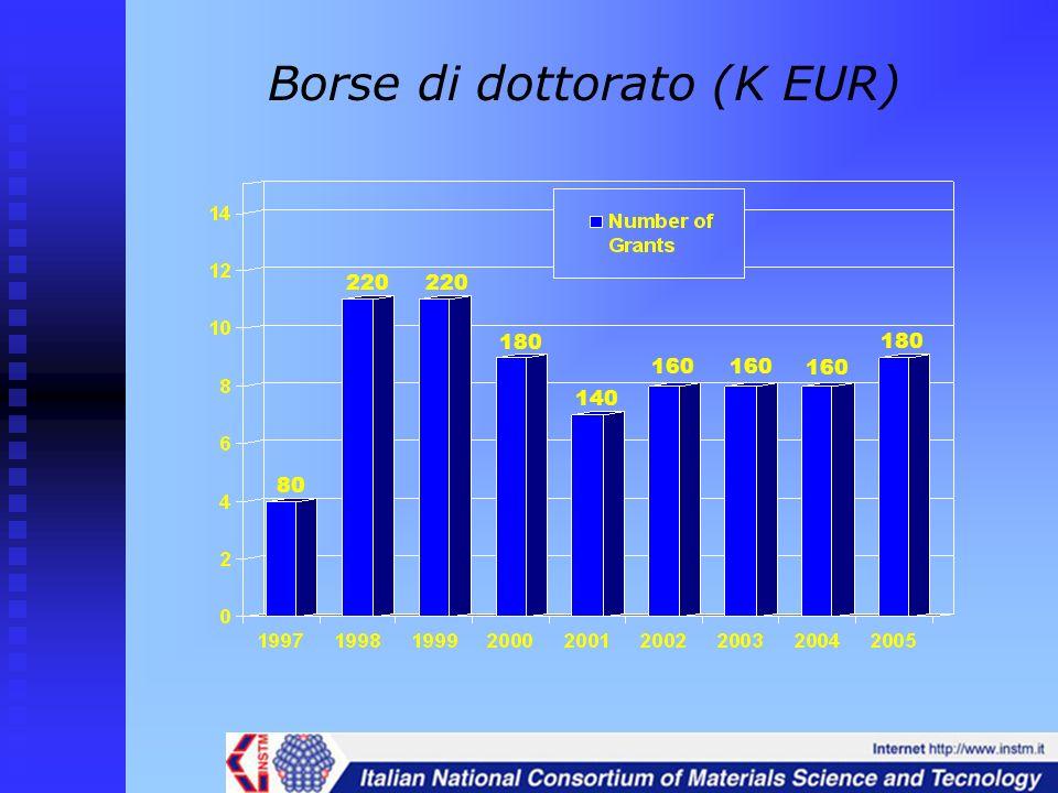Borse di dottorato (K EUR)