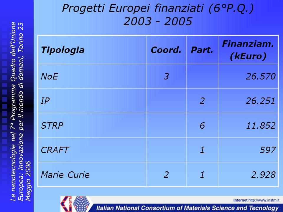 Progetti Europei finanziati (6°P.Q.) 2003 - 2005