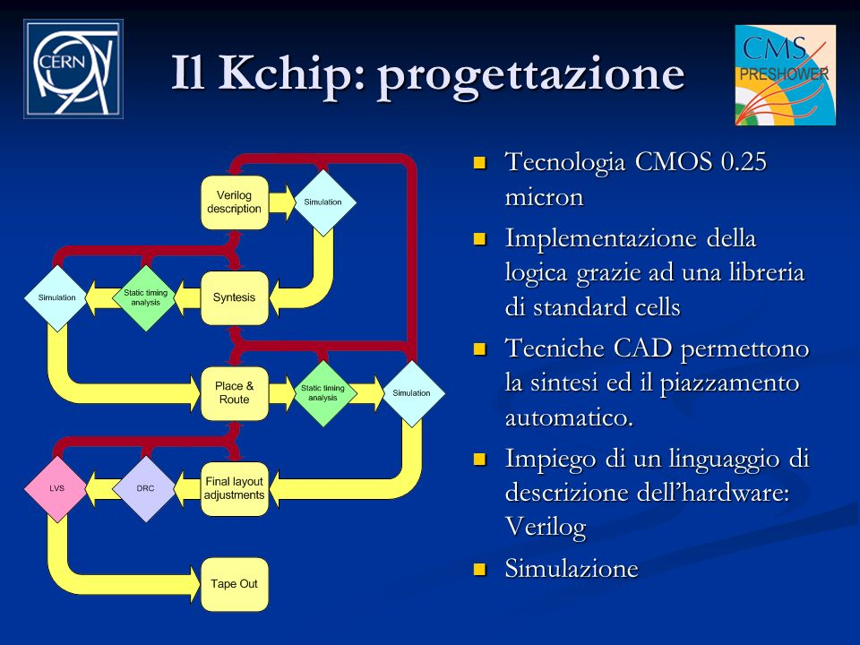 Il Kchip: progettazione
