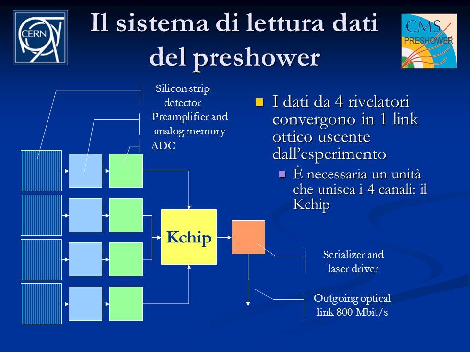 Il sistema di lettura dati del preshower
